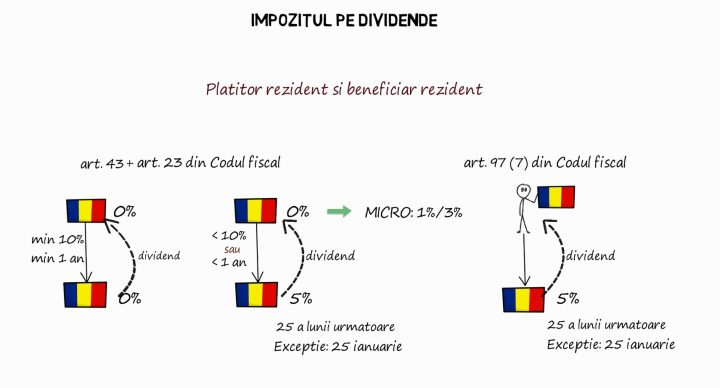 Dividende: platitor rezident - beneficiar rezident