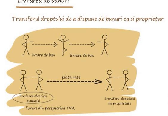 TVA – Operatiuni in sfera de TVA